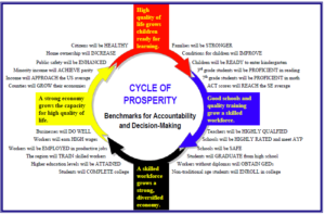 Cycle of Prosperity Benchmarks